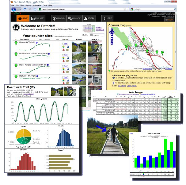Analyze and manage your vehicle and trail counter data